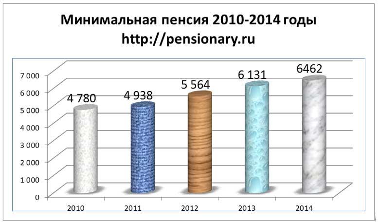 Минимальная пенсия в ульяновске в 2016